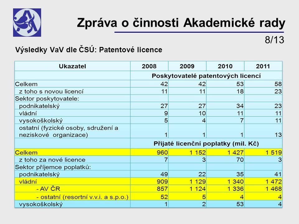 Výsledky VaV dle ČSÚ: Patentové licence Zpráva o činnosti Akademické rady 8/13
