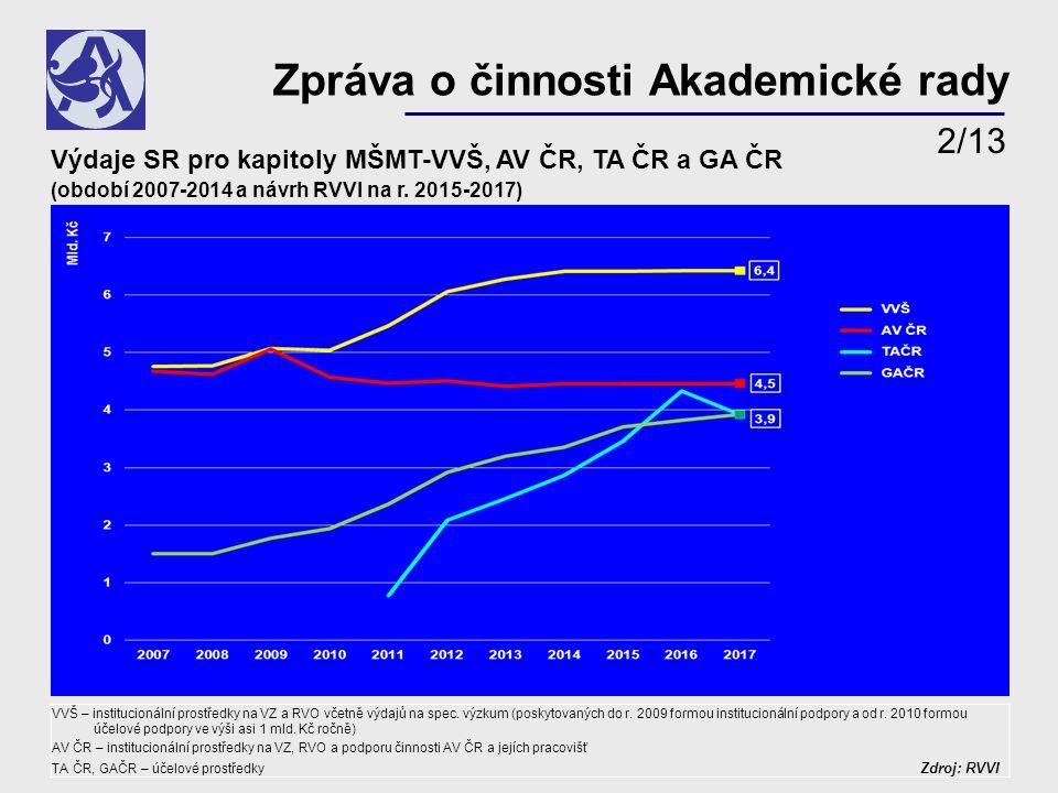 Výdaje SR pro kapitoly MŠMT-VVŠ, AV ČR, TA ČR a GA ČR (období 2007-2014 a návrh RVVI na r.