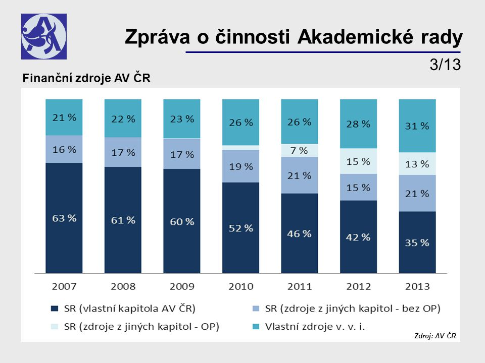 Finanční zdroje AV ČR Zdroj: AV ČR Zpráva o činnosti Akademické rady 3/13