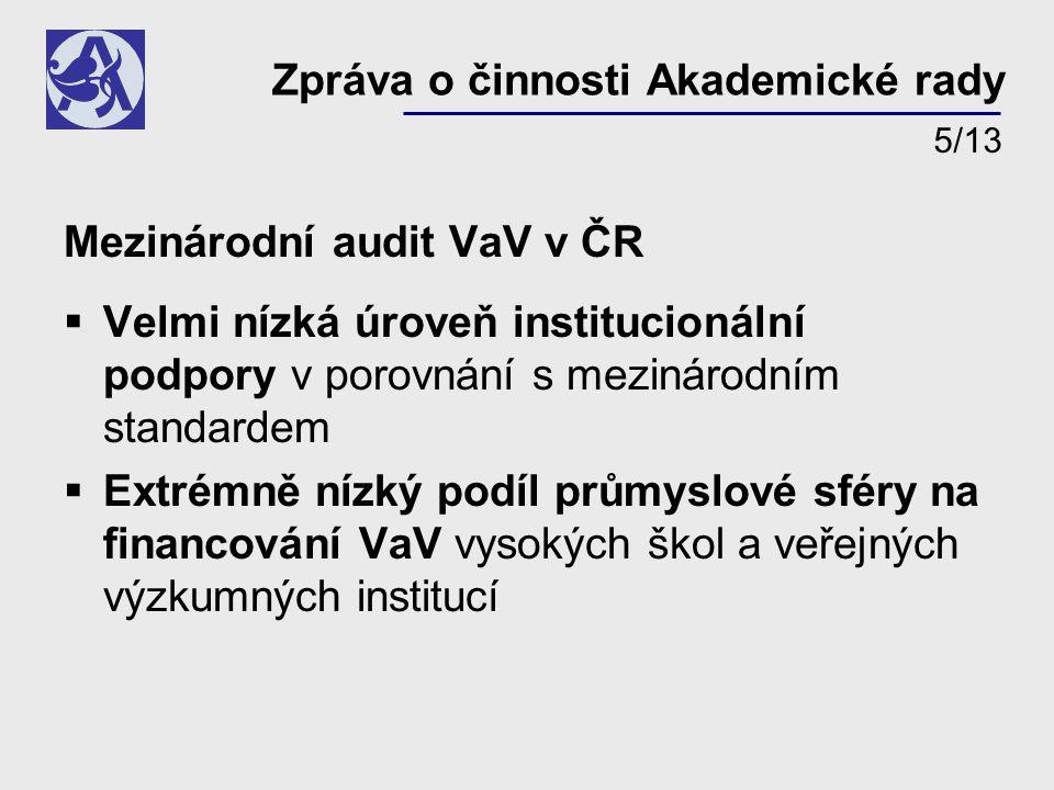 Mezinárodní audit VaV v ČR  Velmi nízká úroveň institucionální podpory v porovnání s mezinárodním standardem  Extrémně nízký podíl průmyslové sféry na financování VaV vysokých škol a veřejných výzkumných institucí Zpráva o činnosti Akademické rady 5/13