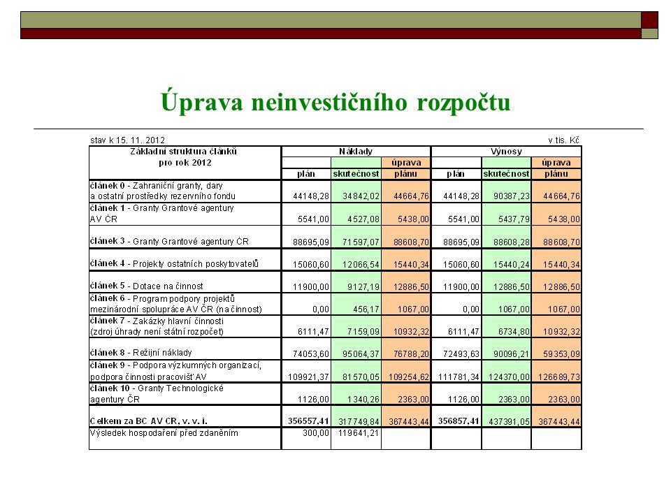 Úprava neinvestičního rozpočtu
