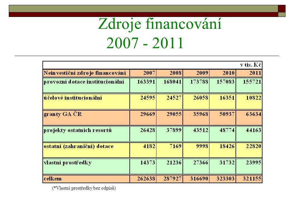 Zdroje financování 2007 - 2011 (*Vlastní prostředky bez odpisů)