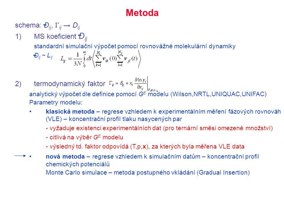 schema: D ij,  ij → D ij 1)MS koeficient D ij standardní simulační výpočet pomocí rovnovážné molekulární dynamiky D ij ~ L ij 2)termodynamický faktor
