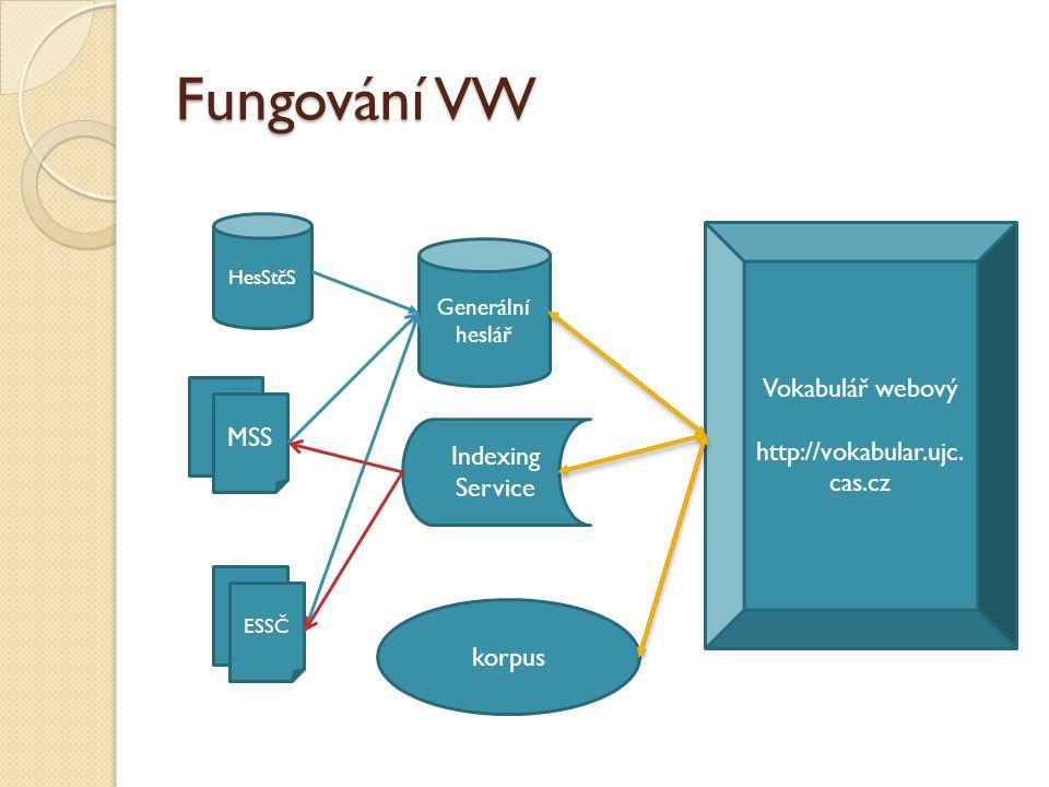 Fungování VW HesStčS MSS ESSČ Generální heslář Indexing Service Vokabulář webový http://vokabular.ujc.