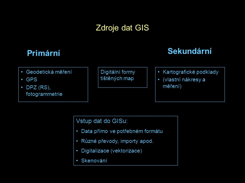 Zdroje dat GIS Geodetická měření GPS DPZ (RS), fotogrammetrie Kartografické podklady (vlastní nákresy a měření) Primární Sekundární Digitální formy tištěných map Vstup dat do GISu: Data přímo ve potřebném formátu Různé převody, importy apod.