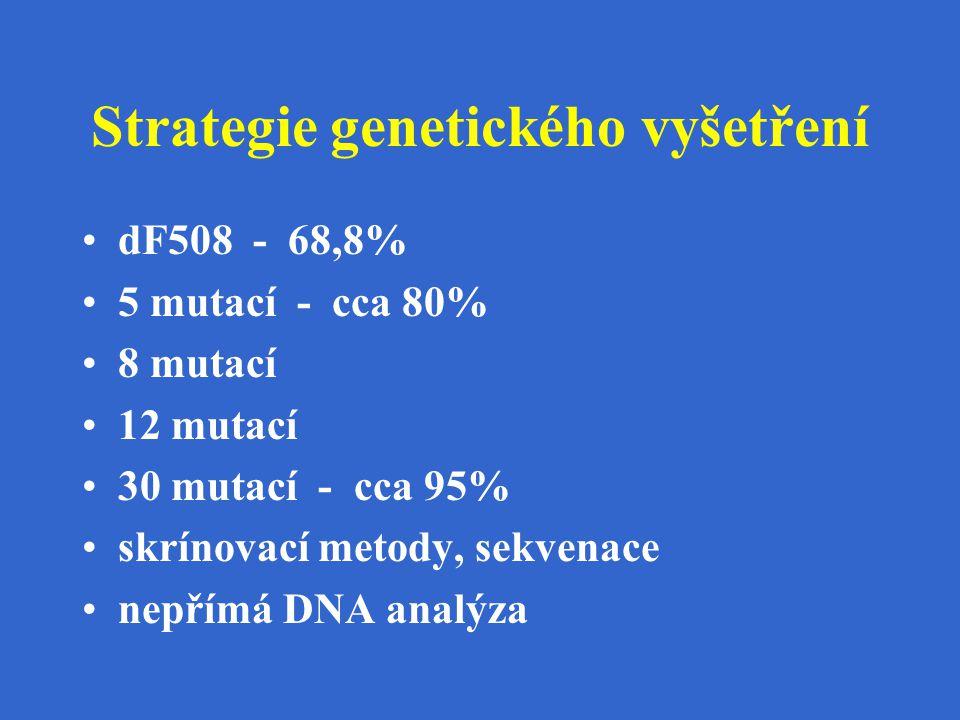 Strategie genetického vyšetření dF508 - 68,8% 5 mutací - cca 80% 8 mutací 12 mutací 30 mutací - cca 95% skrínovací metody, sekvenace nepřímá DNA analý