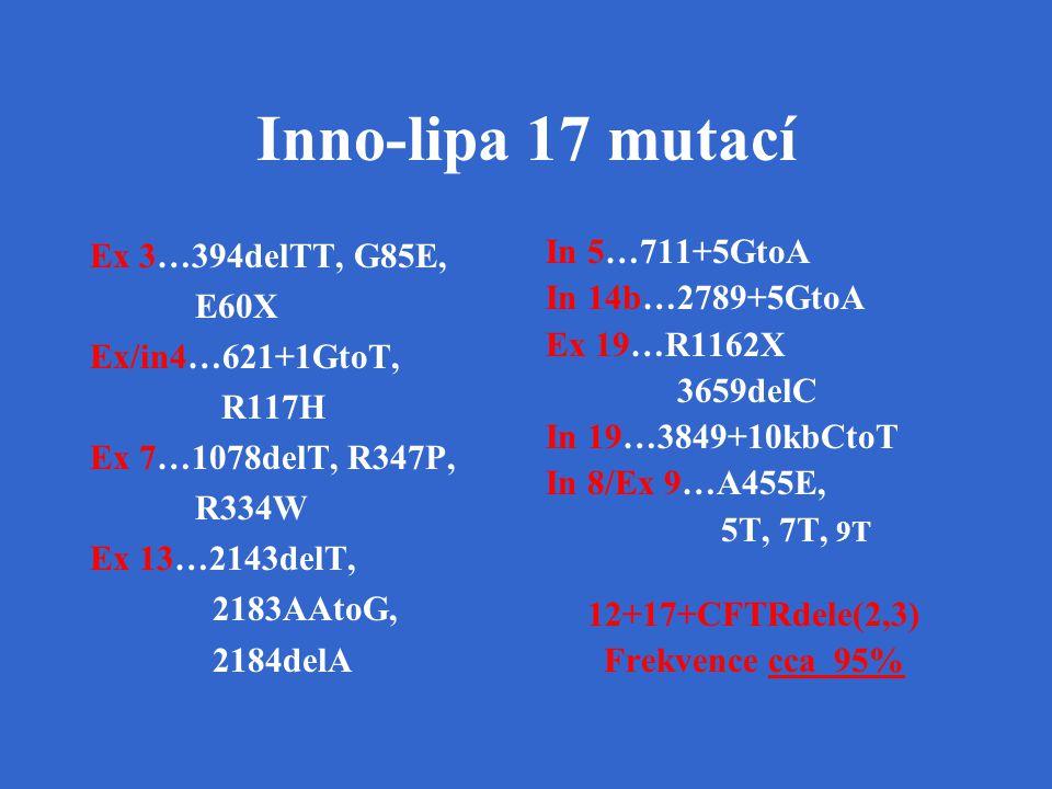 Inno-lipa 17 mutací Ex 3…394delTT, G85E, E60X Ex/in4…621+1GtoT, R117H Ex 7…1078delT, R347P, R334W Ex 13…2143delT, 2183AAtoG, 2184delA In 5…711+5GtoA I