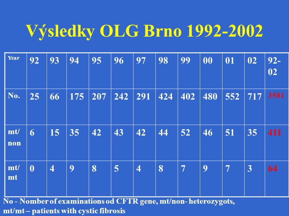 Výsledky OLG Brno 1992-2002 Year 929394959697989900010292- 02 No. 2566175207242291424402480552717 3581 mt/ non 615354243424452465135411 mt/ mt 0498548