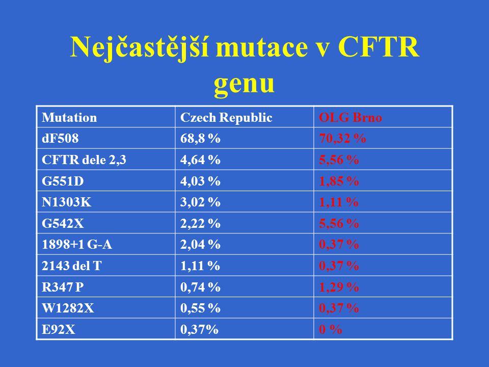 Nejčastější mutace v CFTR genu MutationCzech RepublicOLG Brno dF50868,8 %70,32 % CFTR dele 2,34,64 %5,56 % G551D4,03 %1,85 % N1303K3,02 %1,11 % G542X2