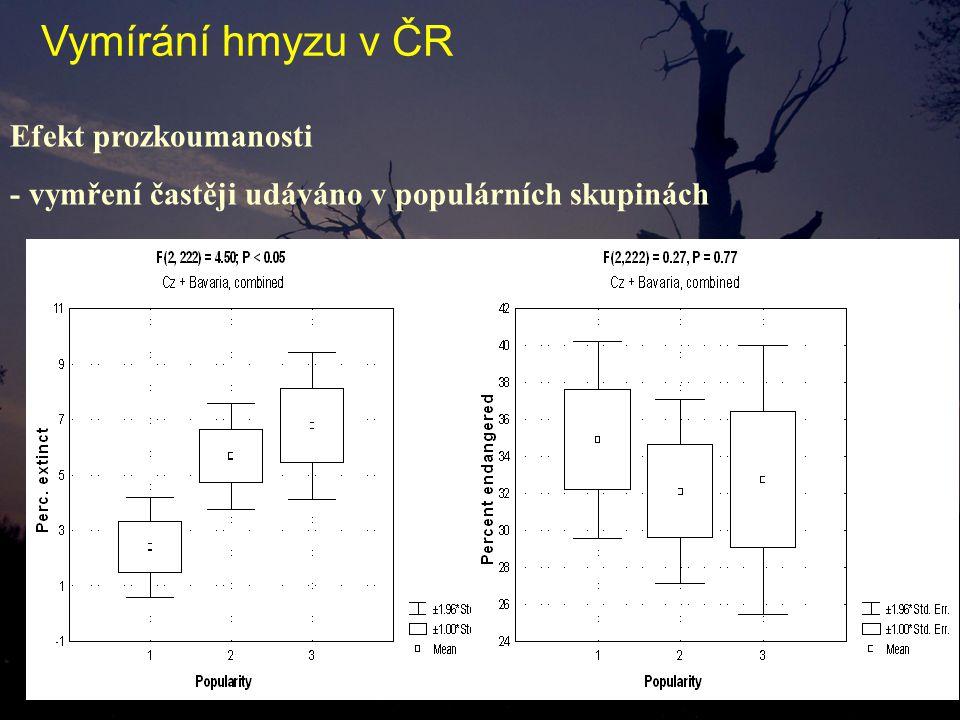 Efekt prozkoumanosti - vymření častěji udáváno v populárních skupinách Vymírání hmyzu v ČR