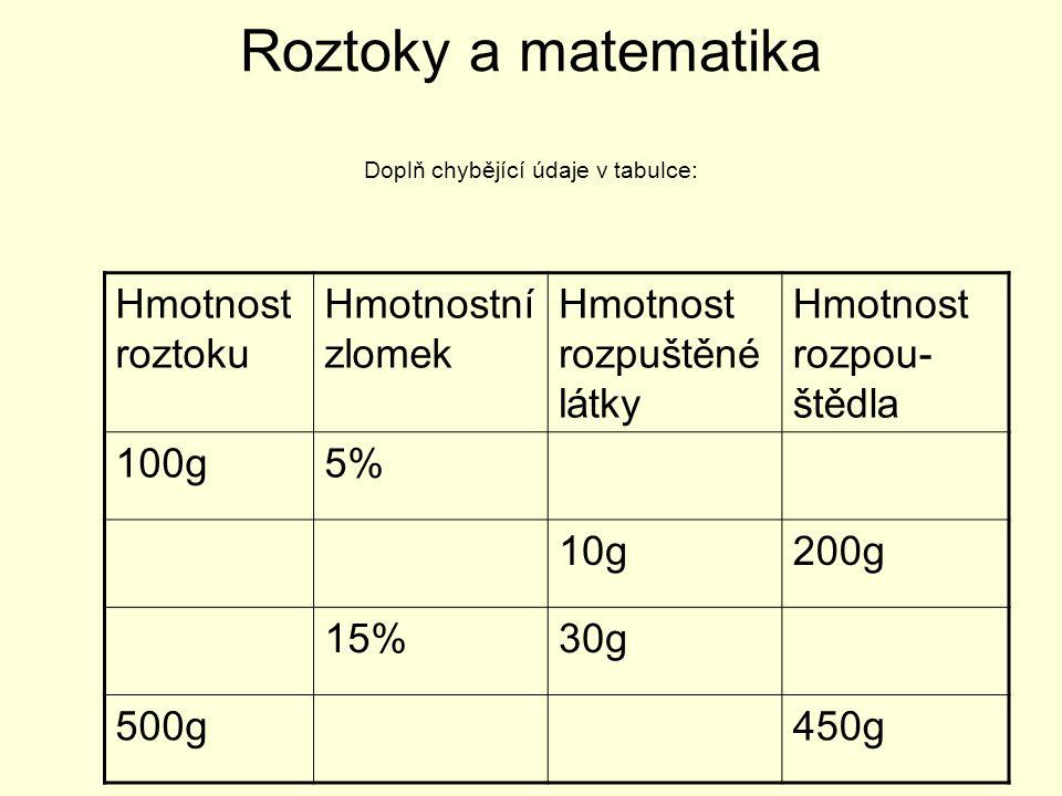 Roztoky a matematika Doplň chybějící údaje v tabulce: Hmotnost roztoku Hmotnostní zlomek Hmotnost rozpuštěné látky Hmotnost rozpou- štědla 100g5%5g95g 210g4,7%10g200g 15%30g170g 500g10%50g450g