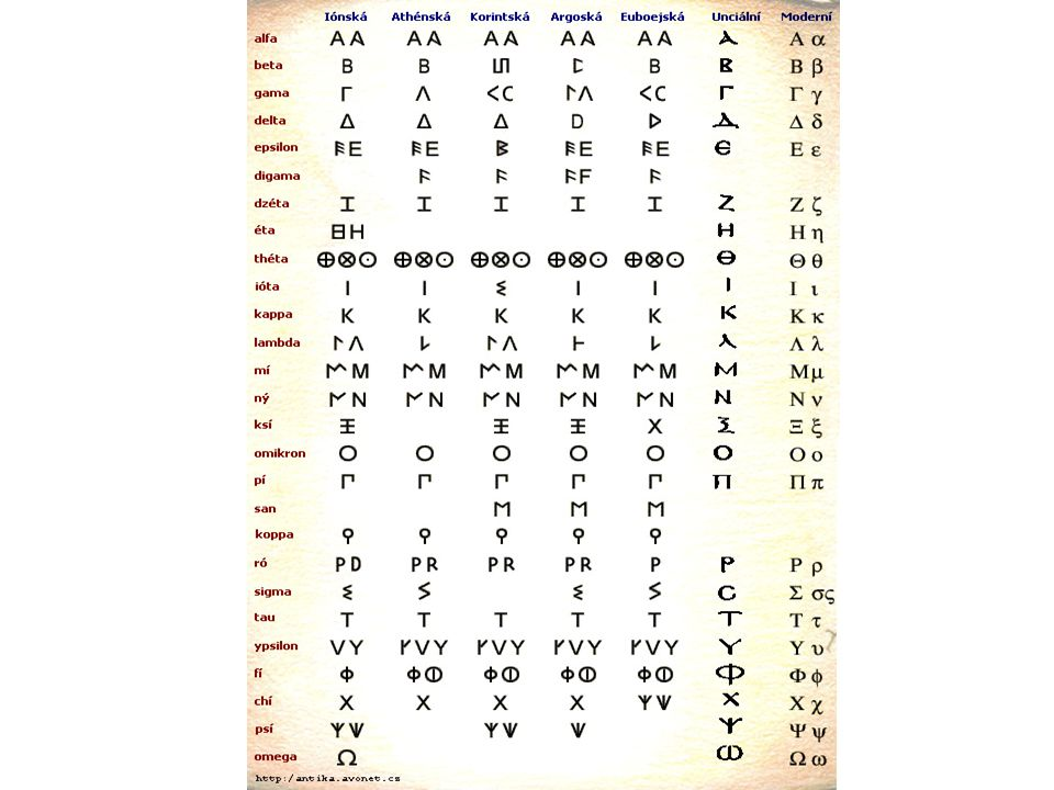 Archaická doba městské státy (Polis) otrokářství velká (2.) Řecká kolonizace dlužní otroctví Sparta, Athény