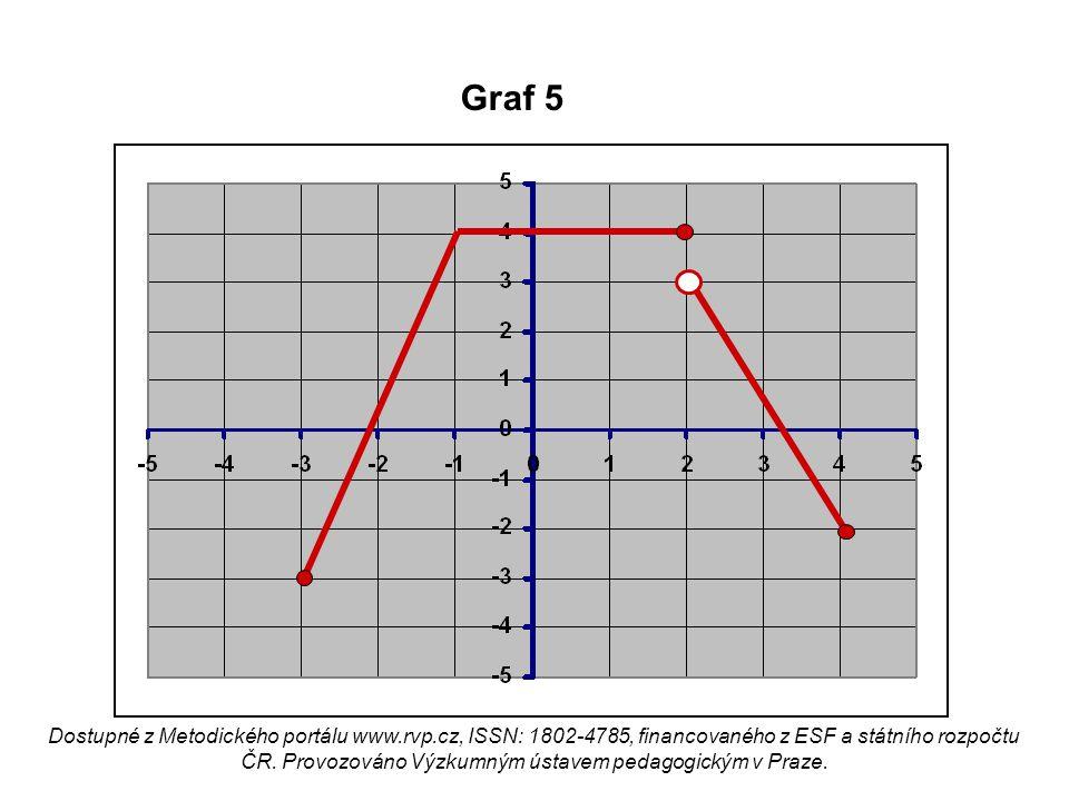 Graf 5 Dostupné z Metodického portálu www.rvp.cz, ISSN: 1802-4785, financovaného z ESF a státního rozpočtu ČR. Provozováno Výzkumným ústavem pedagogic