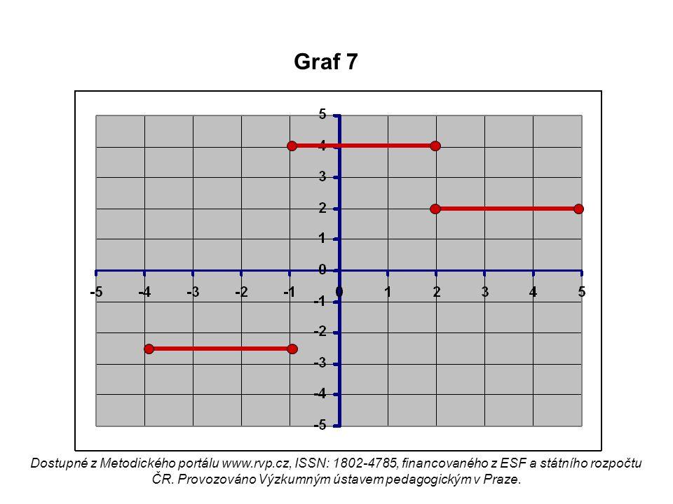 Graf 7 Dostupné z Metodického portálu www.rvp.cz, ISSN: 1802-4785, financovaného z ESF a státního rozpočtu ČR. Provozováno Výzkumným ústavem pedagogic