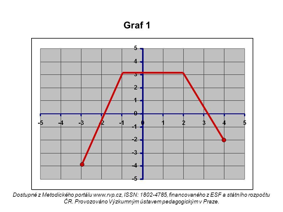 Graf 1 Dostupné z Metodického portálu www.rvp.cz, ISSN: 1802-4785, financovaného z ESF a státního rozpočtu ČR. Provozováno Výzkumným ústavem pedagogic