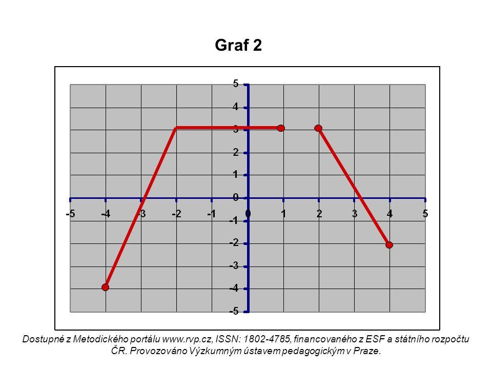 Graf 2 Dostupné z Metodického portálu www.rvp.cz, ISSN: 1802-4785, financovaného z ESF a státního rozpočtu ČR. Provozováno Výzkumným ústavem pedagogic