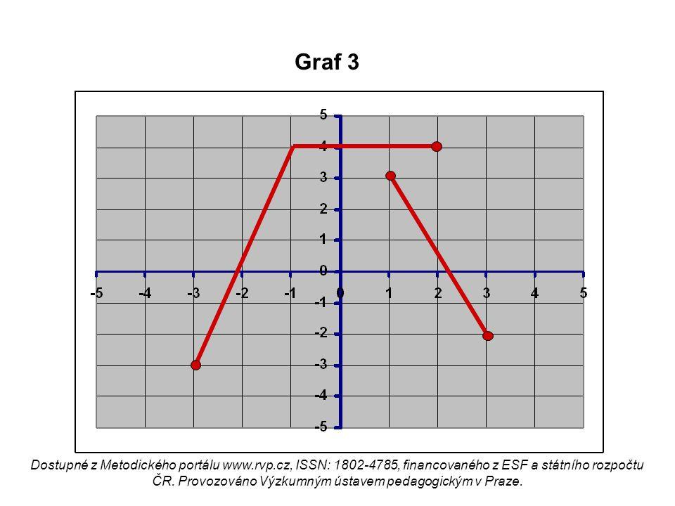 Graf 3 Dostupné z Metodického portálu www.rvp.cz, ISSN: 1802-4785, financovaného z ESF a státního rozpočtu ČR. Provozováno Výzkumným ústavem pedagogic