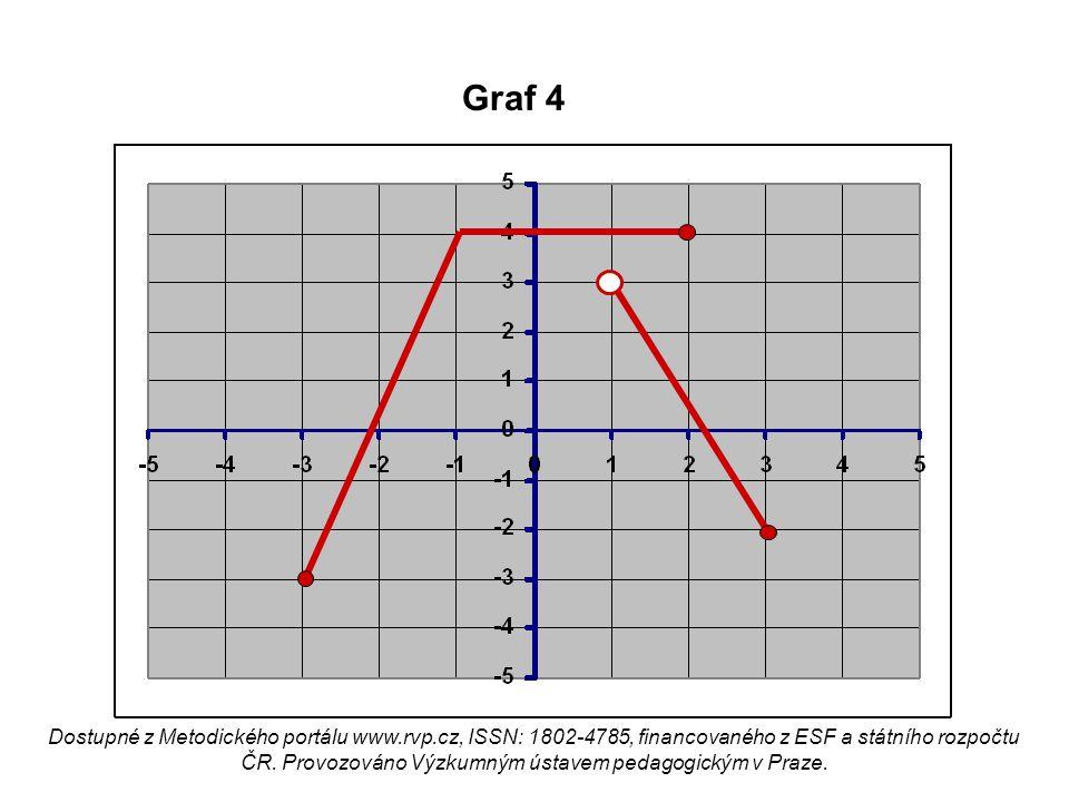 Graf 4 Dostupné z Metodického portálu www.rvp.cz, ISSN: 1802-4785, financovaného z ESF a státního rozpočtu ČR. Provozováno Výzkumným ústavem pedagogic