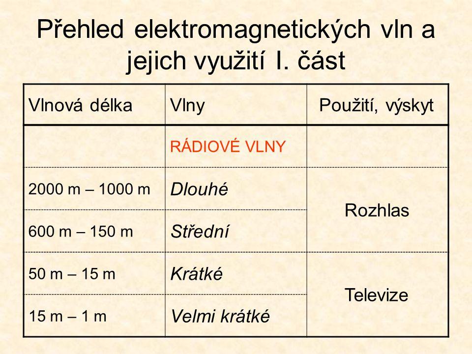 Přehled elektromagnetických vln a jejich využití I. část Vlnová délkaVlnyPoužití, výskyt RÁDIOVÉ VLNY 2000 m – 1000 m Dlouhé Rozhlas 600 m – 150 m Stř
