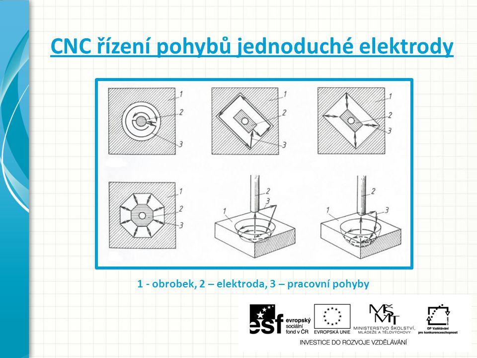 CNC řízení pohybů jednoduché elektrody 1 - obrobek, 2 – elektroda, 3 – pracovní pohyby