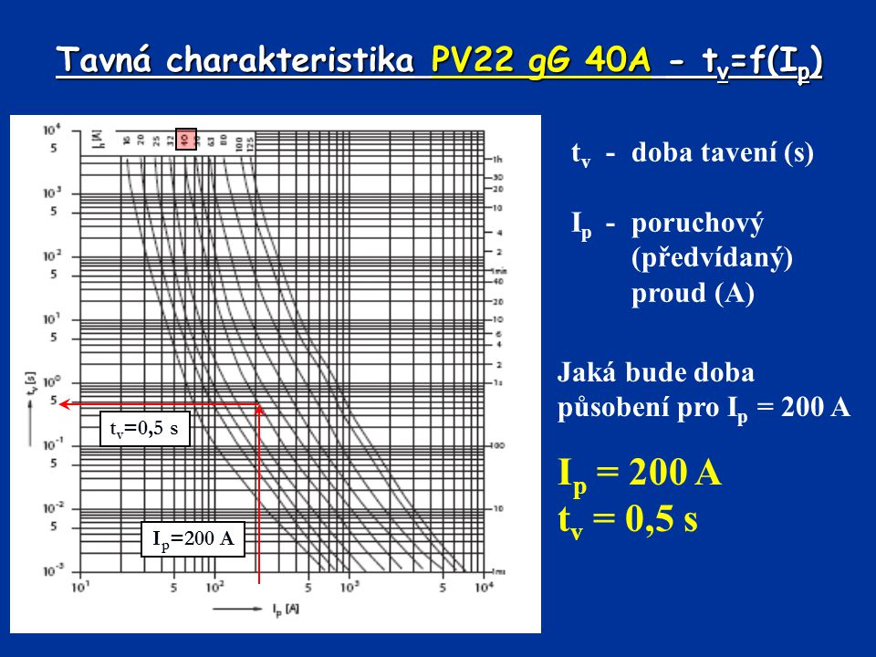 Tavná charakteristika PV22 gG 40A - t v =f(I p ) t v -doba tavení (s) I p - poruchový (předvídaný) proud (A) I p =200 A t v =0,5 s Jaká bude doba působení pro I p = 200 A I p = 200 A t v = 0,5 s