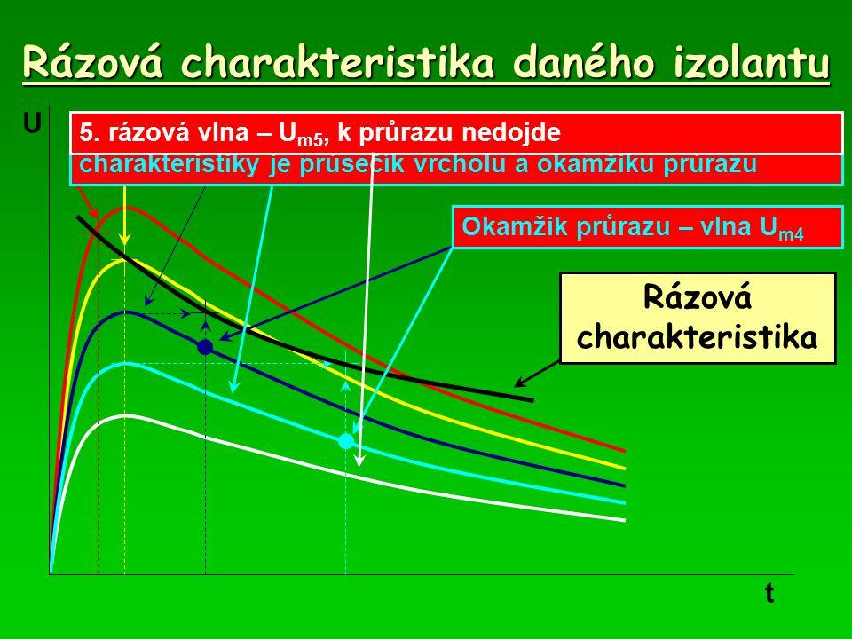 Rázová charakteristika daného izolantu t U 1. rázová vlna - U m1, průraz před vrcholem, okamžik průrazu je bod rázové charakteristiky 2. rázová vlna –