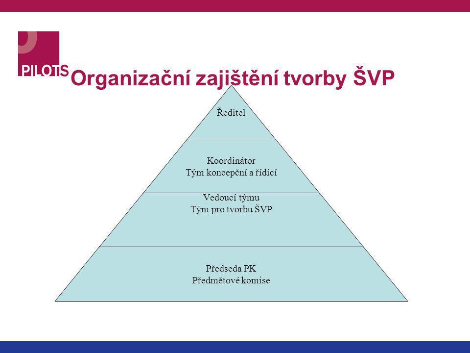 Organizační zajištění tvorby ŠVP Ředitel Koordinátor Tým koncepční a řídící Vedoucí týmu Tým pro tvorbu ŠVP Předseda PK Předmětové komise