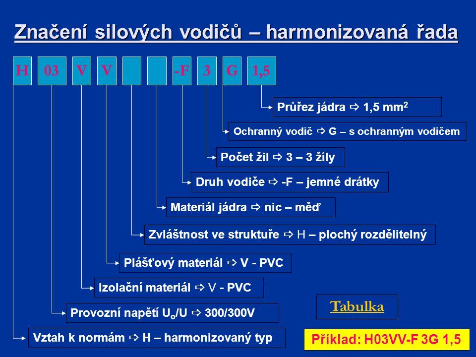 Značení silových vodičů – harmonizovaná řada 03HVV-F Vztah k normám  H – harmonizovaný typ Provozní napětí U o /U  300/300V Izolační materiál  V - PVC Plášťový materiál  V - PVC Zvláštnost ve struktuře  H – plochý rozdělitelný Materiál jádra  nic – měď Druh vodiče  -F – jemné drátky Příklad: H03VV-F 3G 1,5 1,5 Průřez jádra  1,5 mm 2 3 Počet žil  3 – 3 žíly G Ochranný vodič  G – s ochranným vodičem Tabulka