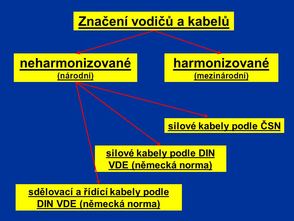 Značení vodičů Obecné zásady *pro označení vodičů jsou povoleny barvy - černá, hnědá, červená, oranžová, žlutá, zelená, modrá fialová, šedá, bílá, růžová, tyrkysová *odpovídající barevné označení musí být na konci vodiče, nejlépe však po celé jeho délce Střídavá soustava Izolované vodiče*fázové vodičeL1, L2, L3hnědá, černá, šedá *vodič PENPENzelenožlutá *pracovní nulaNsvětle modrá *ochranný vodičPEzelenožlutá Holé vodiče*oranžová barva s černými proužky (1, 2 nebo 3) Stejnosměrná soustava -kladná elektroda+tmavě červená -záporná elektroda-tmavě modrá -střední vodičMsvětle modrá -ochranný vodič PEzelenožlutá