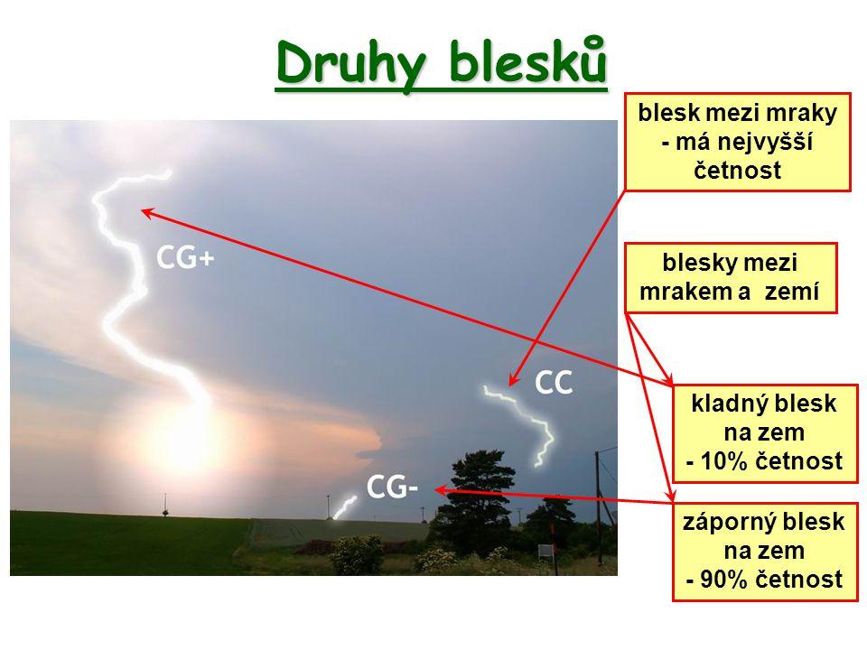 Druhy blesků kladný blesk na zem - 10% četnost blesk mezi mraky - má nejvyšší četnost záporný blesk na zem - 90% četnost blesky mezi mrakem a zemí