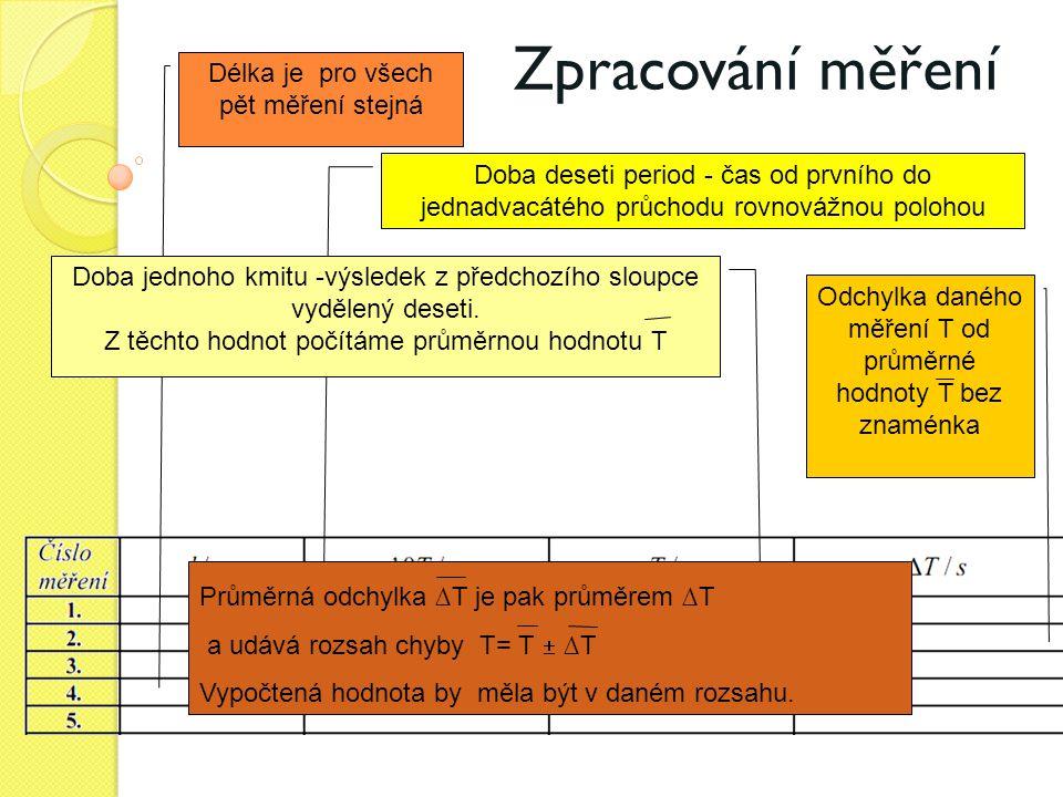 Zpracování měření Délka je pro všech pět měření stejná Doba deseti period - čas od prvního do jednadvacátého průchodu rovnovážnou polohou Doba jednoho