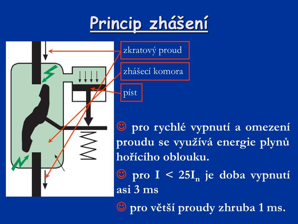 Princip zhášení zkratový proud zhášecí komora píst pro rychlé vypnutí a omezení proudu se využívá energie plynů hořícího oblouku. pro I < 25I n je dob