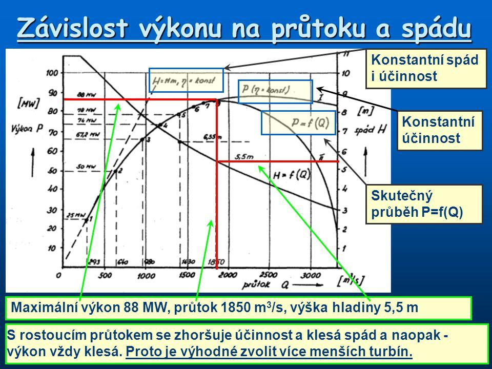 Závislost výkonu na průtoku a spádu Maximální výkon 88 MW, průtok 1850 m 3 /s, výška hladiny 5,5 m S rostoucím průtokem se zhoršuje účinnost a klesá spád a naopak - výkon vždy klesá.