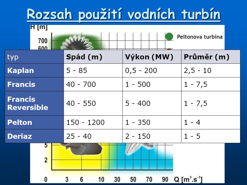 Rozsah použití vodních turbín typSpád (m)Výkon (MW)Průměr (m) Kaplan5 - 850,5 - 2002,5 - 10 Francis40 - 7001 - 5001 - 7,5 Francis Reversible 40 - 5505 - 4001 - 7,5 Pelton150 - 12001 - 3501 - 4 Deriaz25 - 402 - 1501 - 5