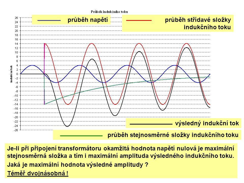 průběh napětíprůběh střídavé složky indukčního toku výsledný indukční tok Je-li při připojení transformátoru okamžitá hodnota napětí nulová je maximál