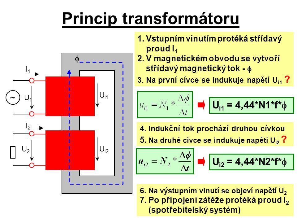 Princip transformátoru U1U1  U2U2 I2I2 I1I1 U i1 U i2  1.Vstupním vinutím protéká střídavý proud I 1 2.V magnetickém obvodu se vytvoří střídavý magn
