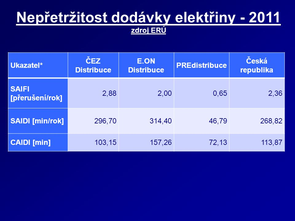 Nepřetržitost dodávky elektřiny - 2011 zdroj ERÚ Ukazatel* ČEZ Distribuce E.ON Distribuce PREdistribuce Česká republika SAIFI [přerušení/rok] 2,882,00