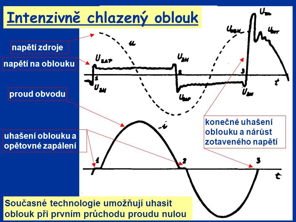 Oblouk v obvodech nízkého napětí, příklad vypínače nn, jističe Odpor oblouku je řádově stejně velký jako odpor obvodu  napětí na oblouku je řádově stejně velké jako napětí zdroje.