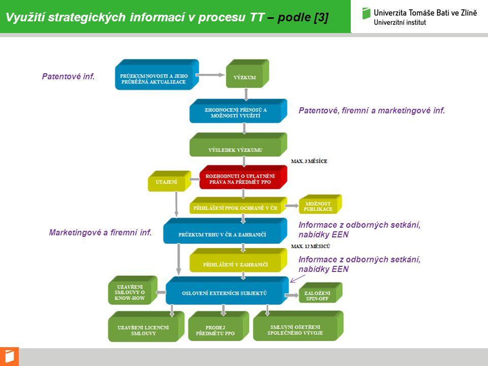 Využití strategických informací v procesu TT – podle [3] Patentové inf. Patentové, firemní a marketingové inf. Marketingové a firemní inf. Informace z