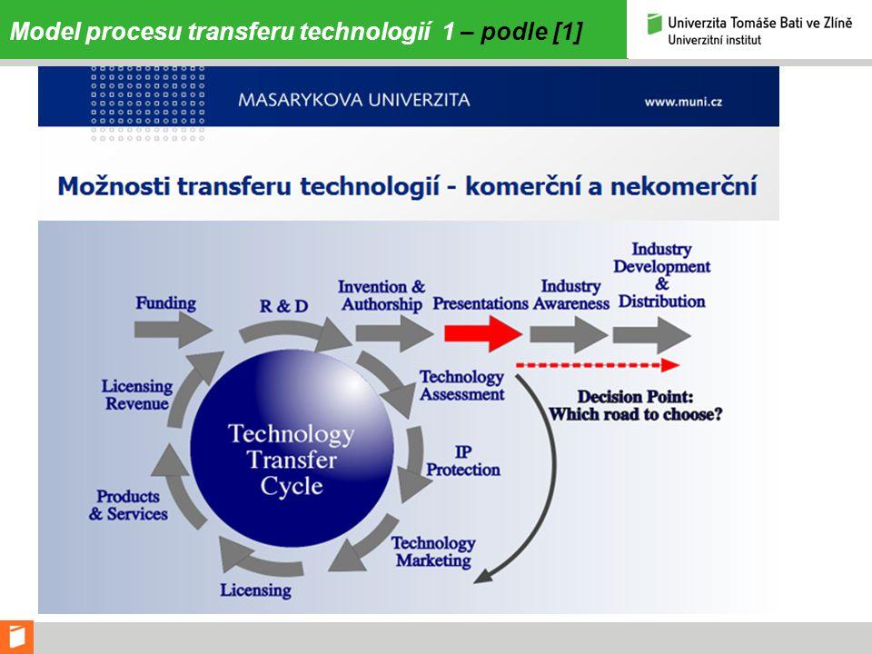 Model procesu transferu technologií 2 – podle [1]
