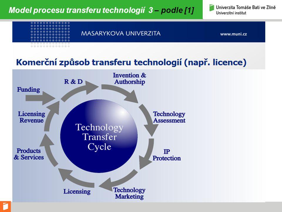Základní druhy transferu technologií – přehledně uvádí [4]