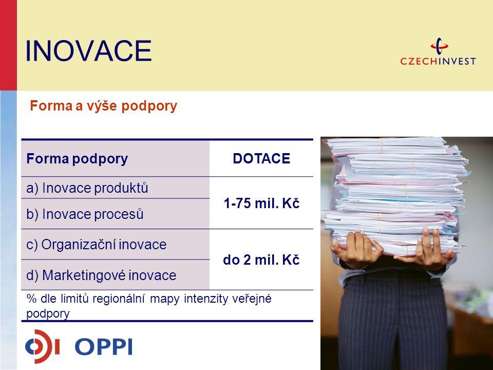 INOVACE Forma podporyDOTACE a) Inovace produktů 1-75 mil. Kč b) Inovace procesů c) Organizační inovace do 2 mil. Kč d) Marketingové inovace % dle limi