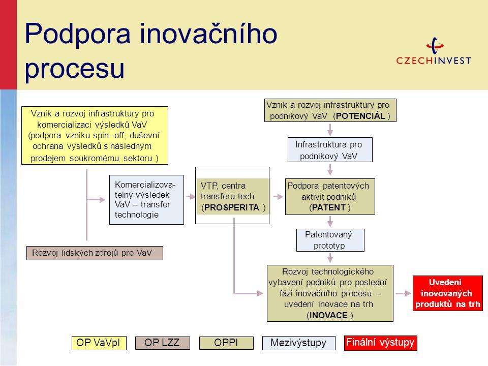Podpora inovačního procesu OP LZZOP VaVpIOPPIMezivýstupy Finální výstupy Rozvoj lidských zdrojů pro VaV Vznik a rozvoj infrastruktury pro komercializaci výsledků VaV (podpora vzniku spin-off;duševní ochrana výsledků s následným prodejem soukromému sektoru) Vznik a rozvoj infrastruktury pro podnikový VaV(POTENCIÁL) Rozvoj technologického vybavení podniků pro poslední fázi inovačního procesu- uvedení inovace na trh (INOVACE) Podpora patentových aktivit podniků (PATENT) Komercializova- telný výsledek VaV – transfer technologie Infrastruktura pro podnikový VaV Patentovaný prototyp Uvedení inovovaných produktů na trh VTP, centra transferu tech.