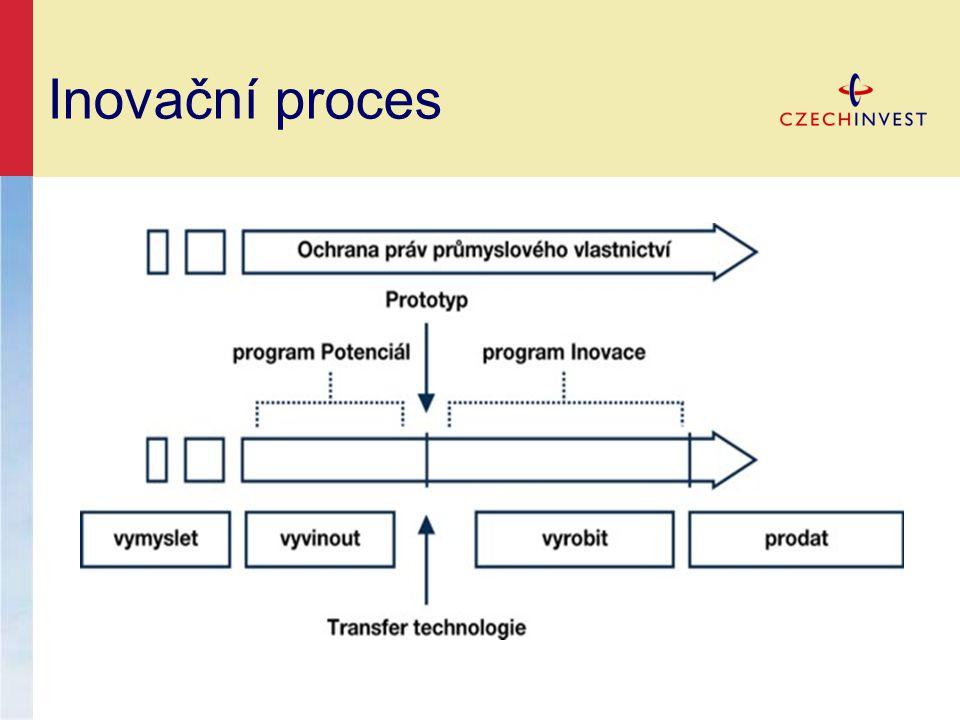 Inovační proces