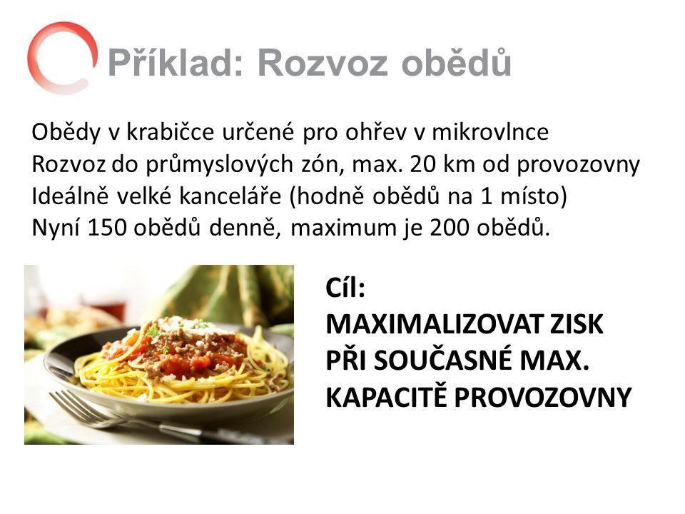 Příklad: Rozvoz obědů Obědy v krabičce určené pro ohřev v mikrovlnce Rozvoz do průmyslových zón, max.