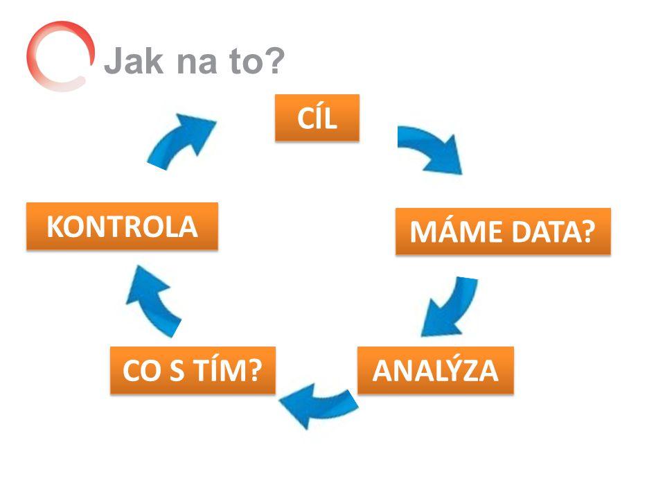 Jak na to CÍL MÁME DATA ANALÝZA CO S TÍM KONTROLA