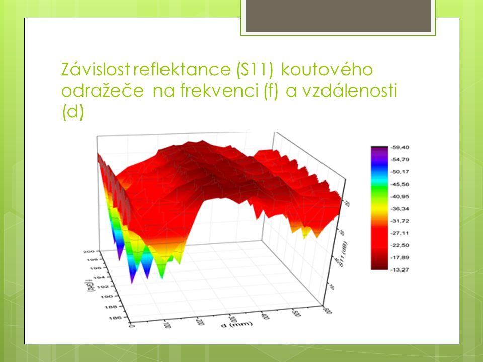 Závislost reflektance (S11) koutového odražeče na frekvenci (f) a vzdálenosti (d)
