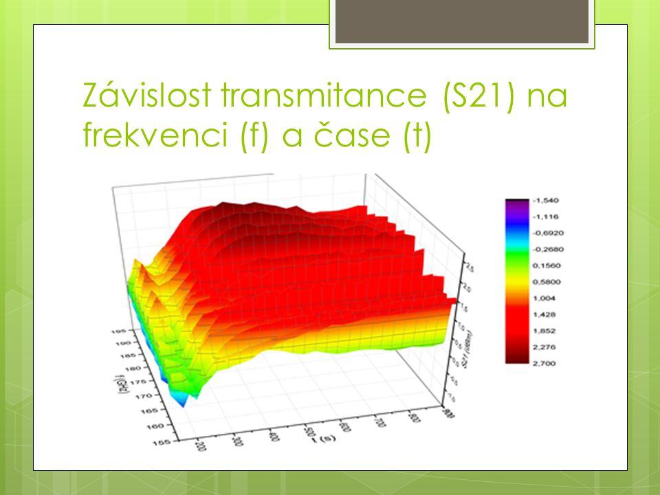 Závislost transmitance na čase pro frekvenci 172 GHz