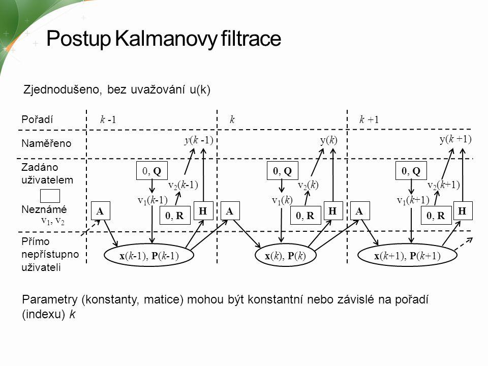 Algoritmus Kalmanova filtru 1) Odhad stavových proměnných 1) Výpočet Kalmanova zesílení 2) Odhad distribuce odchylky 2) Aktualizace odhadu měření y(k) 3) Aktualizace distribuce odchylky Počáteční odhady Začátek algoritmu Výstup algoritmu Aktualizace v čase (Predikce) Aktualizace vzorku (Korekce) Aktualizace v čase Predikce Aktualizace vzorku Korekce