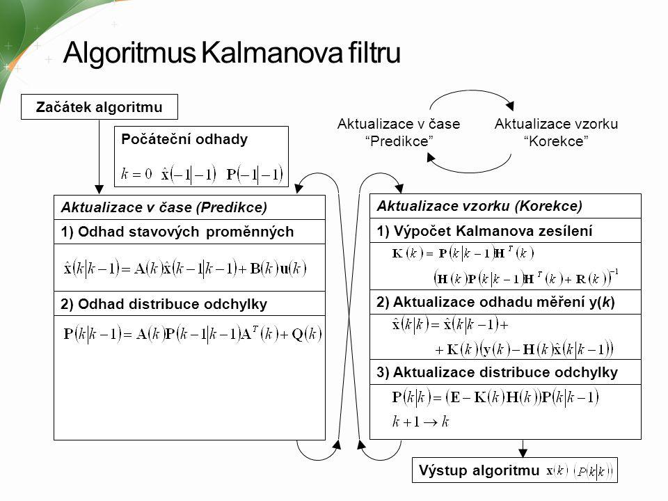 Algoritmus Kalmanova filtru 1) Odhad stavových proměnných 1) Výpočet Kalmanova zesílení 2) Odhad distribuce odchylky 2) Aktualizace odhadu měření y(k)